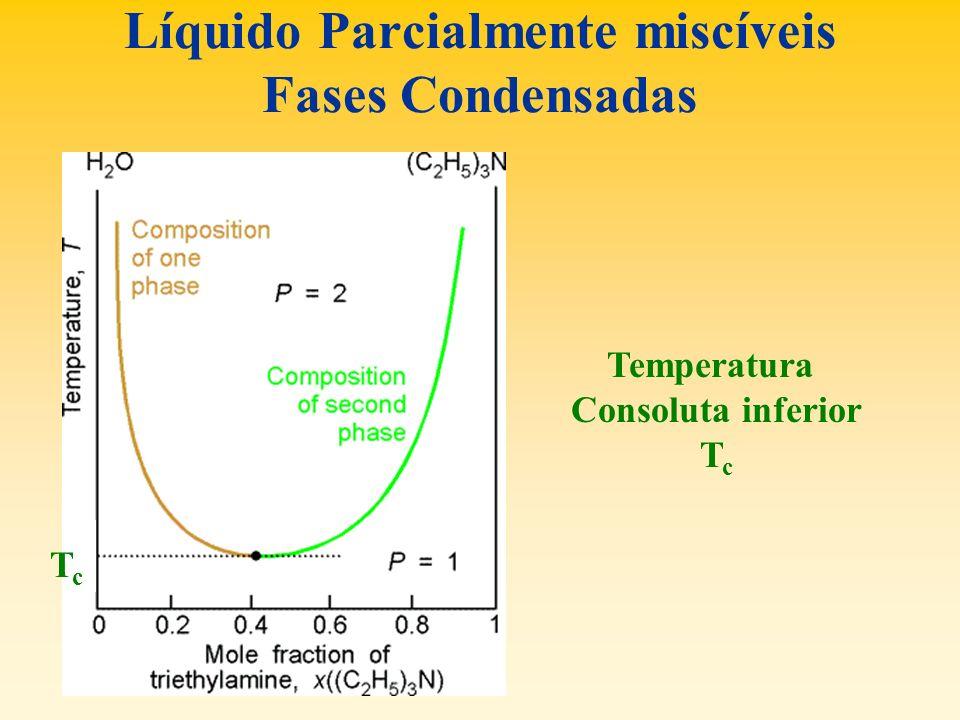 Líquido Parcialmente miscíveis Fases Condensadas Temperatura Consoluta inferior T c TcTc