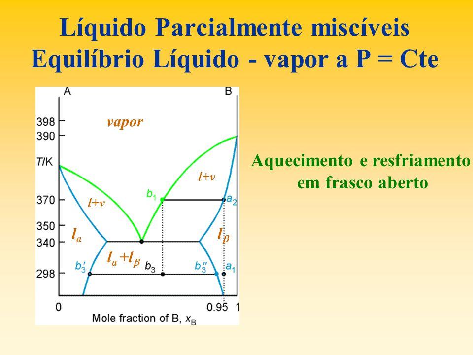 Líquido Parcialmente miscíveis Equilíbrio Líquido - vapor a P = Cte vapor l+v l a +l lala l Aquecimento e resfriamento em frasco aberto