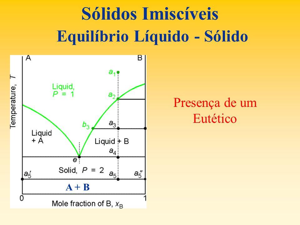 Sólidos Imiscíveis Equilíbrio Líquido - Sólido Presença de um Eutético A + B