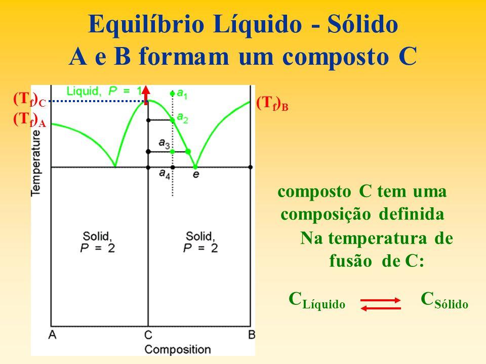 Equilíbrio Líquido - Sólido A e B formam um composto C composto C tem uma composição definida Na temperatura de fusão de C: C Líquido C Sólido (T f )