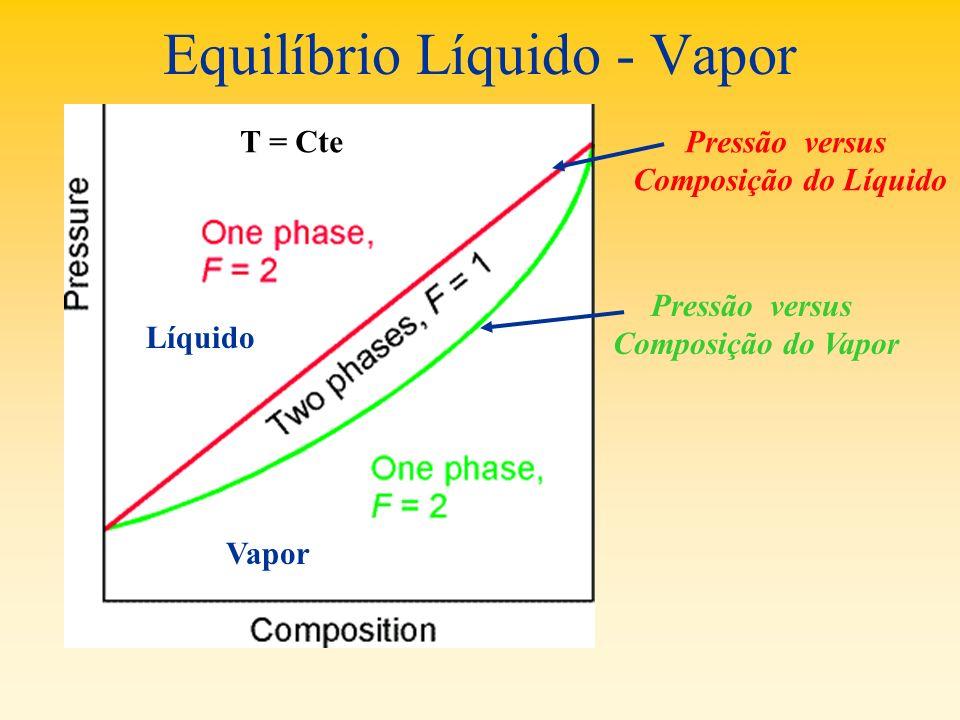 Equilíbrio Líquido - Vapor T = CtePressão versus Composição do Líquido Pressão versus Composição do Vapor Líquido Vapor