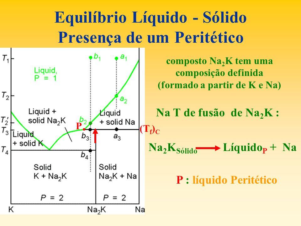 Equilíbrio Líquido - Sólido Presença de um Peritético P composto Na 2 K tem uma composição definida (formado a partir de K e Na) Na T de fusão de Na 2