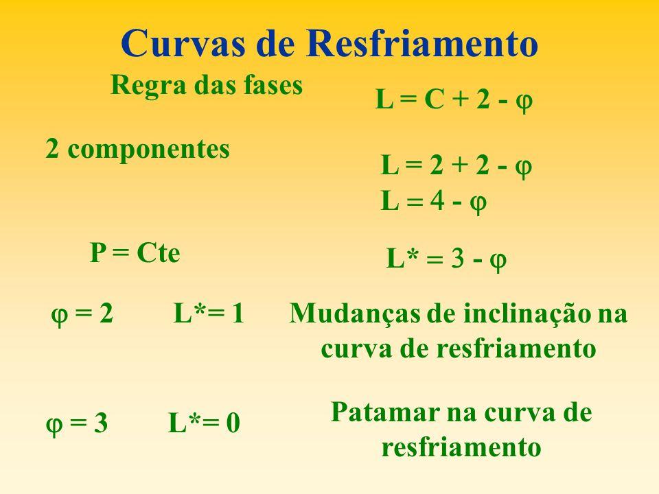 Curvas de Resfriamento Regra das fases L = C + 2 - 2 componentes L = 2 + 2 - L - P = Cte L* - = 2 L*= 1 = 3 L*= 0 Mudanças de inclinação na curva de r