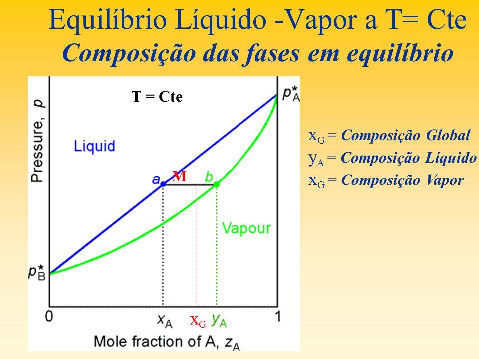 Equilíbrio Líquido -Vapor a T= Cte Composição das fases em equilíbrio T = Cte M xGxG x G = Composição Global y A = Composição Líquido x G = Composição