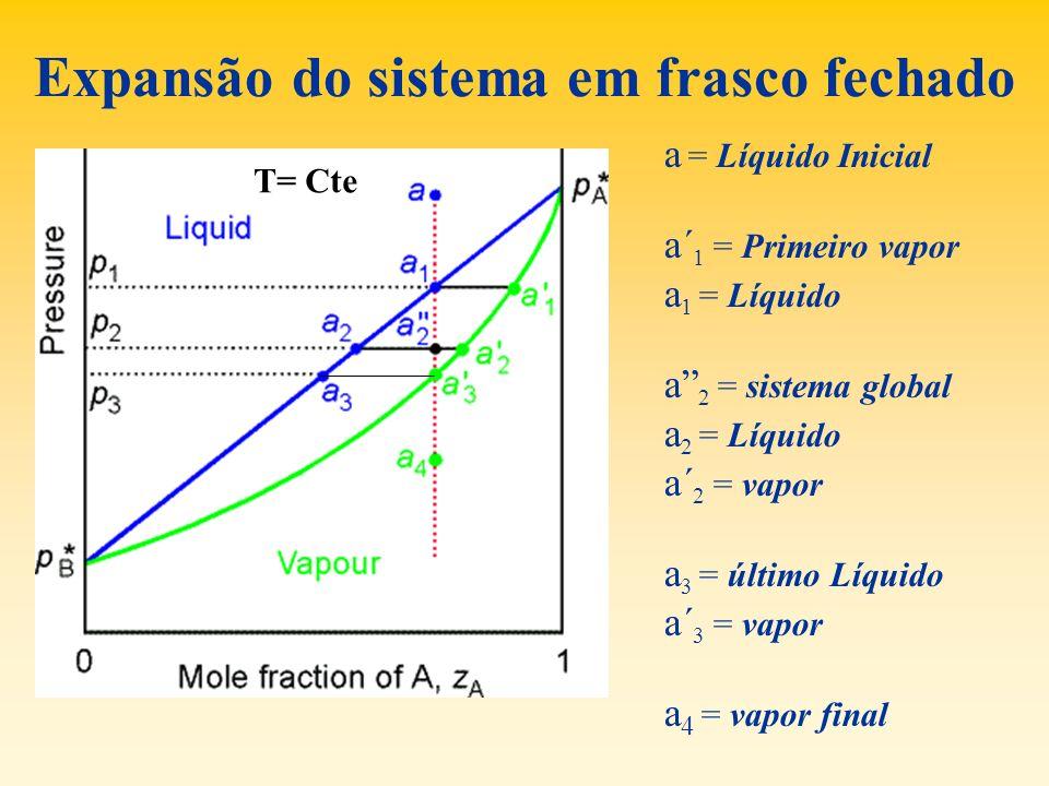 Expansão do sistema em frasco fechado a = Líquido Inicial a´ 1 = Primeiro vapor a 1 = Líquido a 2 = sistema global a 2 = Líquido a´ 2 = vapor a 3 = úl