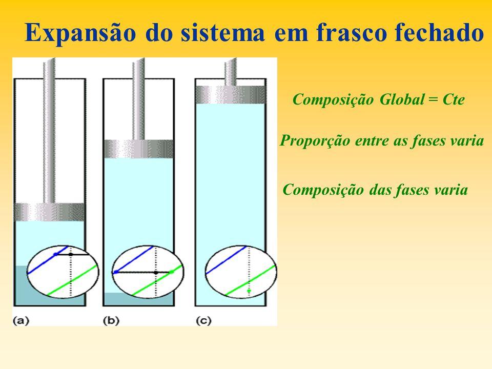 Expansão do sistema em frasco fechado Composição Global = Cte Proporção entre as fases varia Composição das fases varia