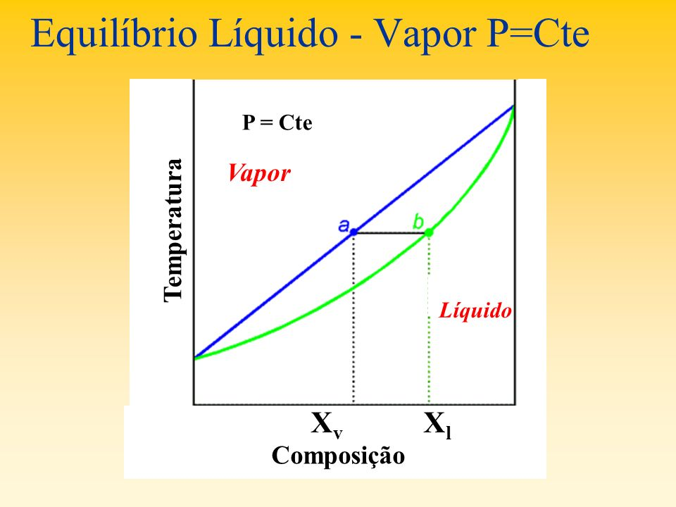 Equilíbrio Líquido - Vapor P=Cte P = Cte Temperatura Composição Vapor Líquido XvXv XlXl
