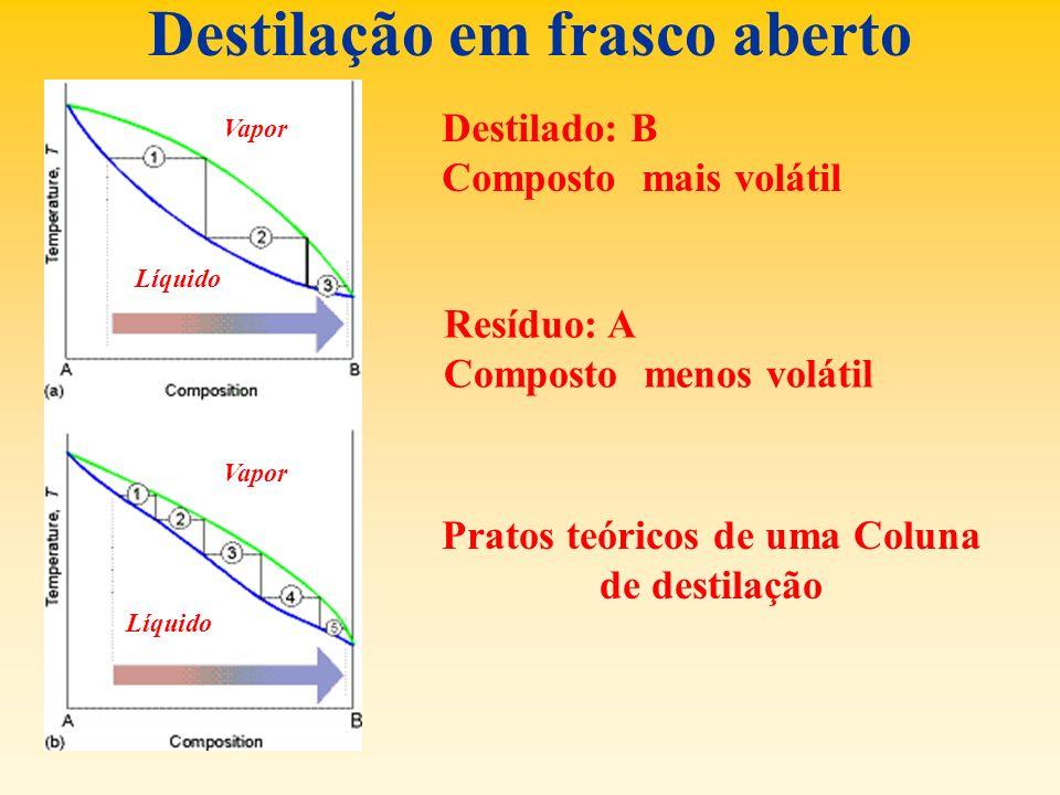 Destilação em frasco aberto Destilado: B Composto mais volátil Resíduo: A Composto menos volátil Pratos teóricos de uma Coluna de destilação Líquido V