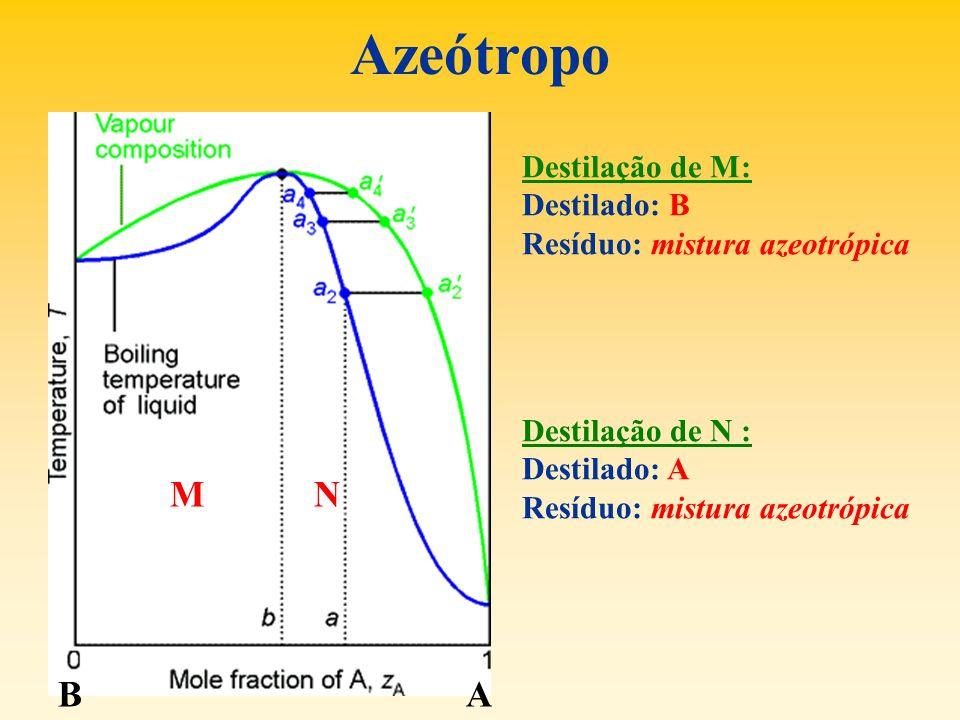 Azeótropo Destilação de M: Destilado: B Resíduo: mistura azeotrópica Destilação de N : Destilado: A Resíduo: mistura azeotrópica MN AB