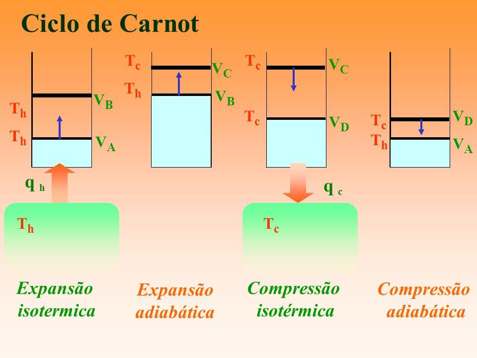 Ciclo de Carnot VAVA ThTh ThTh VBVB VCVC VBVB ThTh TcTc VCVC VDVD TcTc TcTc VAVA ThTh TcTc VDVD Expansão isotermica Expansão adiabática Compressão adi
