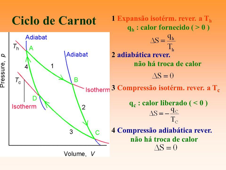 Ciclo de Carnot 1 Expansão isotérm. rever. a T h q h : calor fornecido ( > 0 ) 2 adiabática rever. não há troca de calor 3 Compressão isotérm. rever.