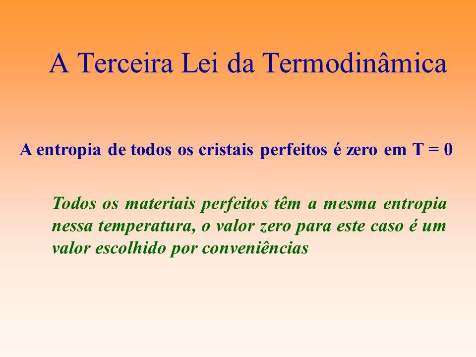 A Terceira Lei da Termodinâmica A entropia de todos os cristais perfeitos é zero em T = 0 Todos os materiais perfeitos têm a mesma entropia nessa temp