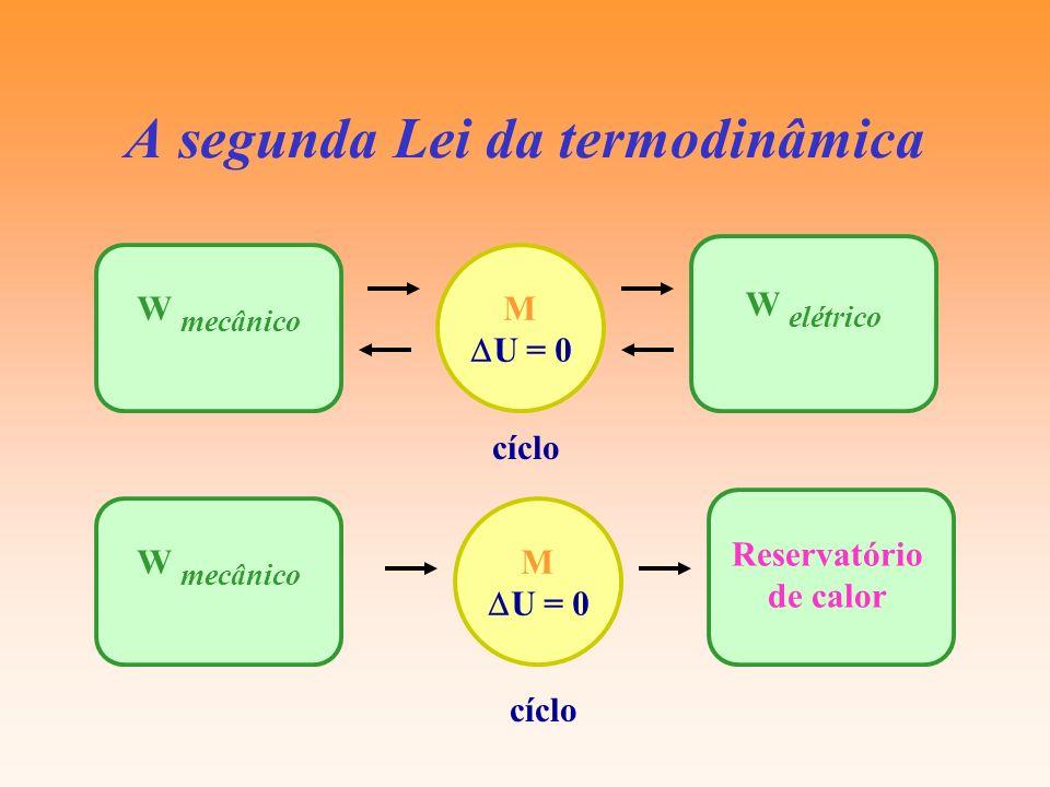 A segunda Lei da termodinâmica W mecânico W elétrico M U = 0 W mecânico M U = 0 cíclo Reservatório de calor