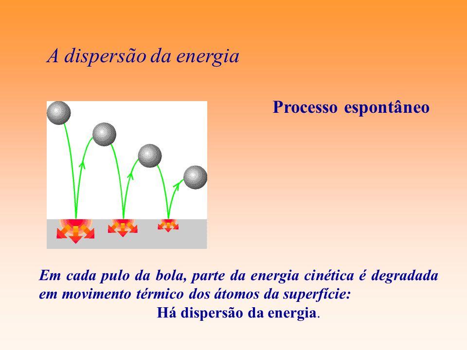 A dispersão da energia Em cada pulo da bola, parte da energia cinética é degradada em movimento térmico dos átomos da superfície: Há dispersão da ener