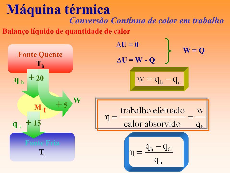 Máquina térmica Conversão Contínua de calor em trabalho Fonte Quente T h Fonte Fria T c M t + 20 + 5 + 15 q hq h q cq c W U = 0 U = W - Q W = Q Balanç