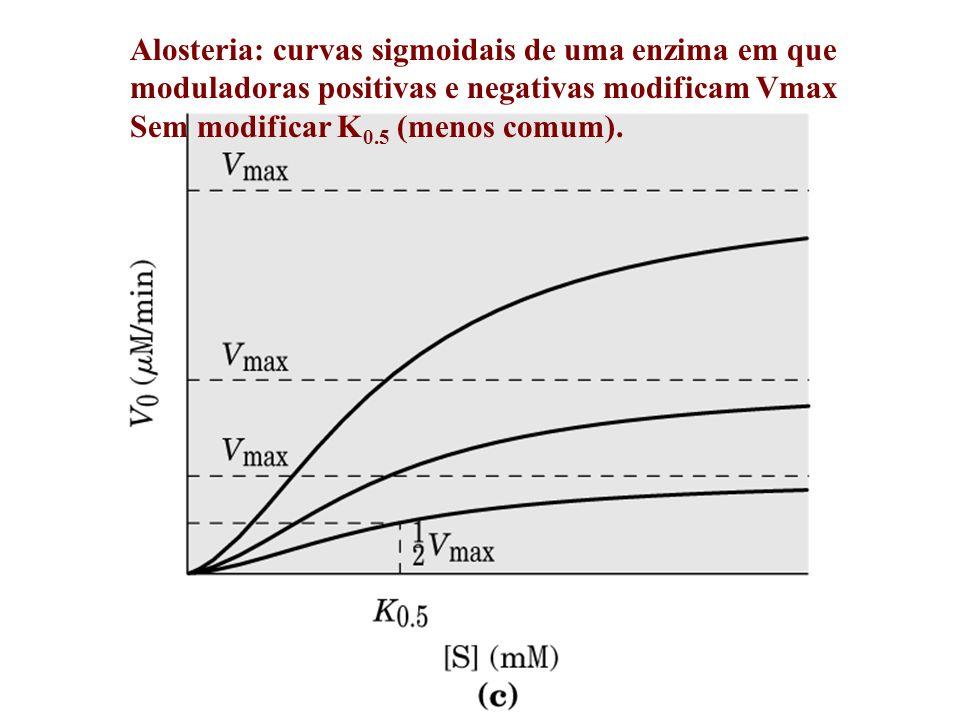 Alosteria: curvas sigmoidais de uma enzima em que moduladoras positivas e negativas modificam Vmax Sem modificar K 0.5 (menos comum).