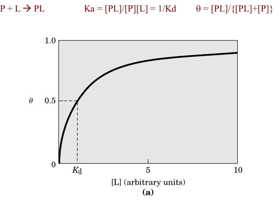 P + L PLKa = [PL]/[P][L] = 1/Kd = [PL]/{[PL]+[P]}