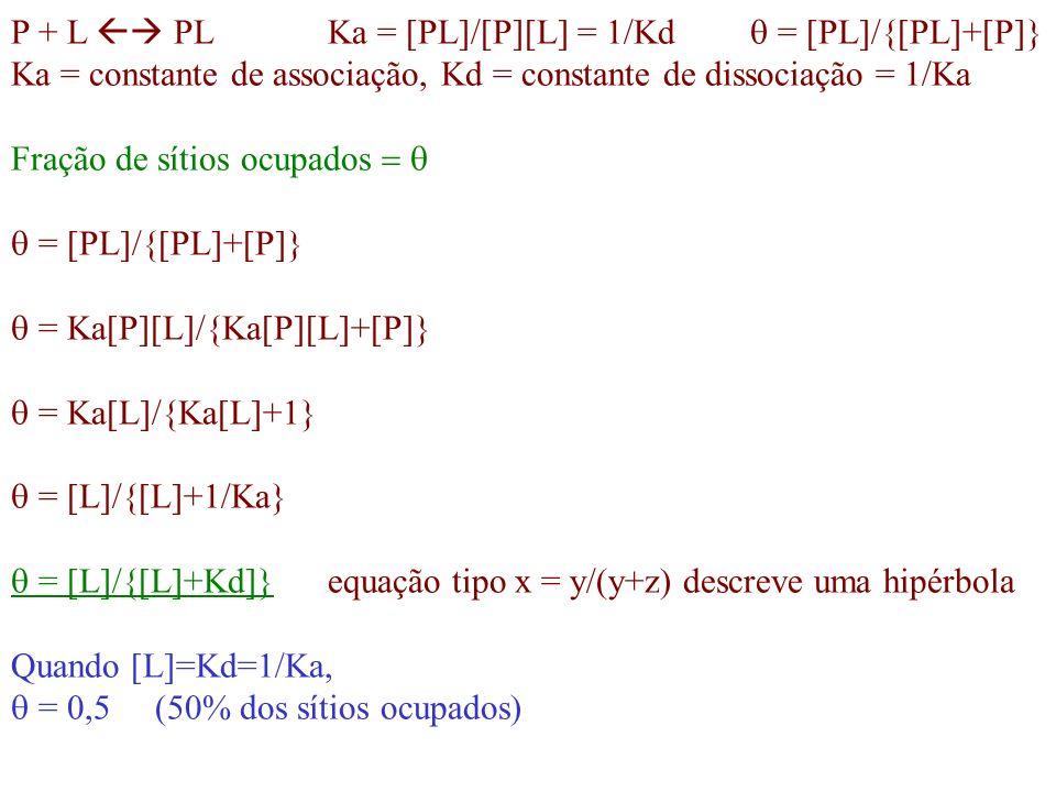 Ka = constante de associação, Kd = constante de dissociação = 1/Ka Fração de sítios ocupados = [PL]/{[PL]+[P]} = Ka[P][L]/{Ka[P][L]+[P]} = Ka[L]/{Ka[L