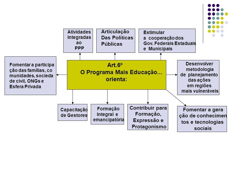 Art.6º O Programa Mais Educação... orienta: Fomentar a participa ção das famílias, co munidades, socieda de civil, ONGs e Esfera Privada Desenvolver m