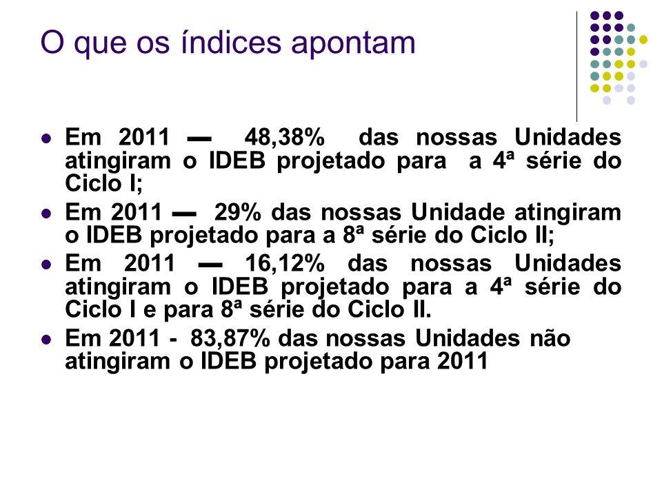 O que os índices apontam Em 2011 48,38% das nossas Unidades atingiram o IDEB projetado para a 4ª série do Ciclo I; Em 2011 29% das nossas Unidade atin