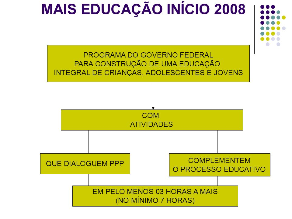 MAIS EDUCAÇÃO INÍCIO 2008 PROGRAMA DO GOVERNO FEDERAL PARA CONSTRUÇÃO DE UMA EDUCAÇÃO INTEGRAL DE CRIANÇAS, ADOLESCENTES E JOVENS COM ATIVIDADES QUE D