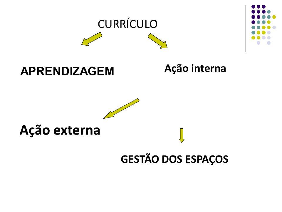 APRENDIZAGEM Ação interna GESTÃO DOS ESPAÇOS CURRÍCULO Ação externa