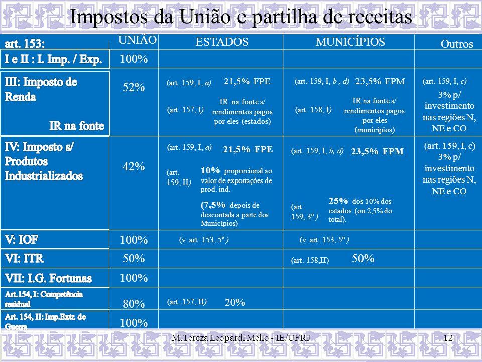 Impostos da União e partilha de receitas M.Tereza Leopardi Mello - IE/UFRJ12 UNIÃO ESTADOSMUNICÍPIOS Outros 100% (art. 159, I, a) (art. 159, I, b, d)