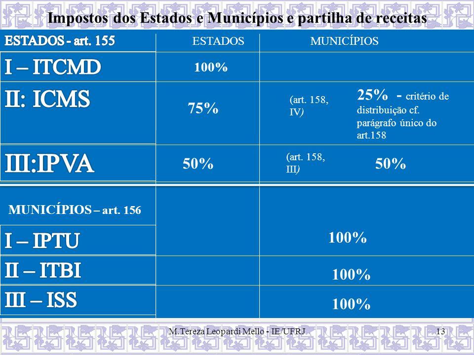 Impostos dos Estados e Municípios e partilha de receitas M.Tereza Leopardi Mello - IE/UFRJ13 ESTADOSMUNICÍPIOS 100% (art. 158, IV) 25% - critério de d