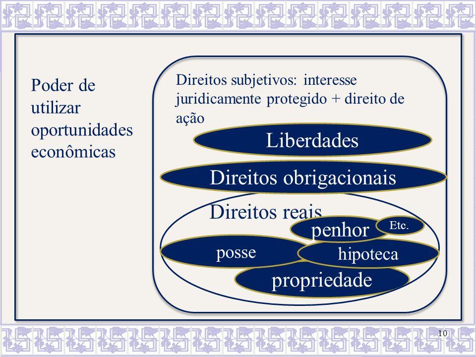 10 Poder de utilizar oportunidades econômicas Direitos subjetivos: interesse juridicamente protegido + direito de ação propriedade Direitos reais poss