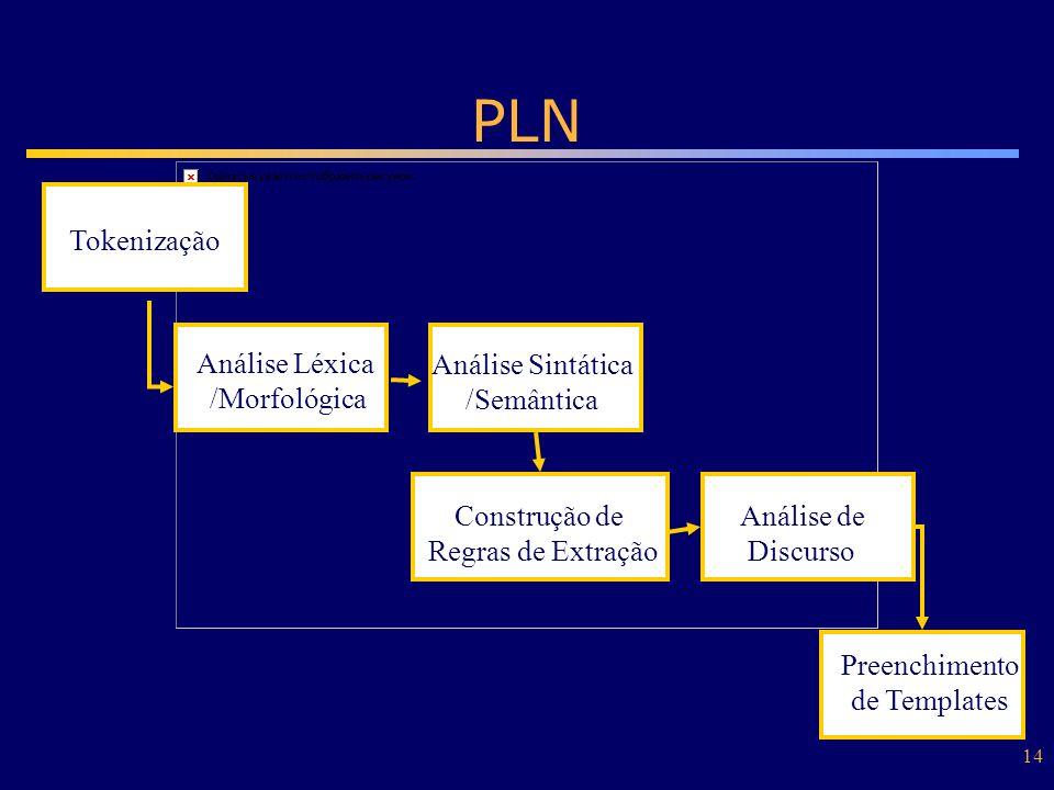 14 PLN Análise Léxica /Morfológica Análise Sintática /Semântica Construção de Regras de Extração Preenchimento de Templates Análise de Discurso Tokeni