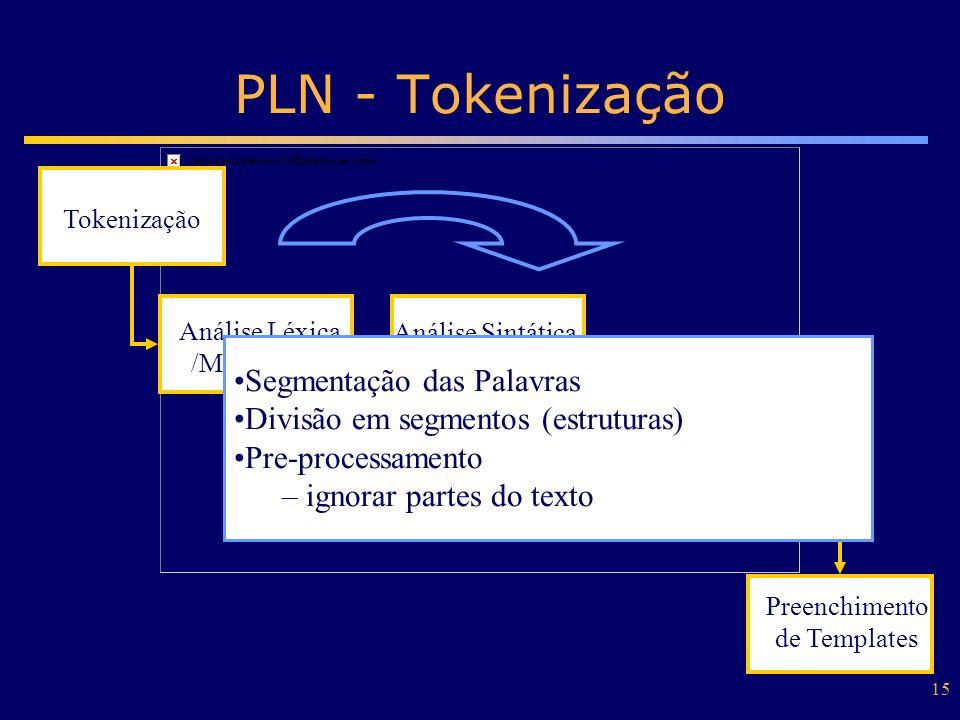 15 PLN - Tokenização Tokenização Análise Léxica /Morfológica Análise Sintática /Semântica Construção de Regras de Extração Análise de Discurso Preench