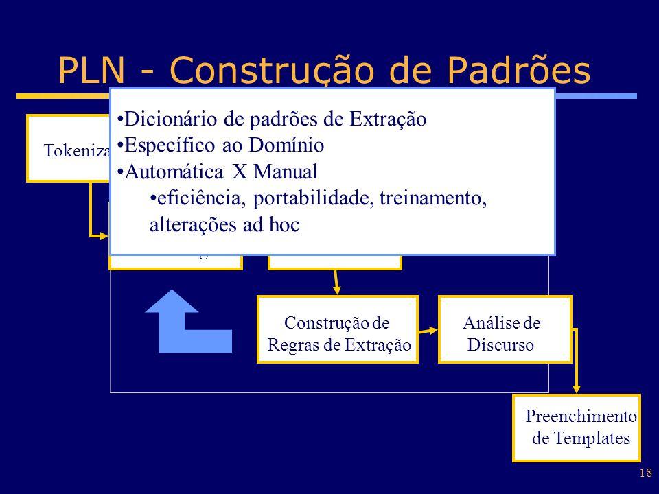 18 PLN - Construção de Padrões Tokenização Análise Léxica /Morfológica Análise Sintática /Semântica Construção de Regras de Extração Análise de Discur