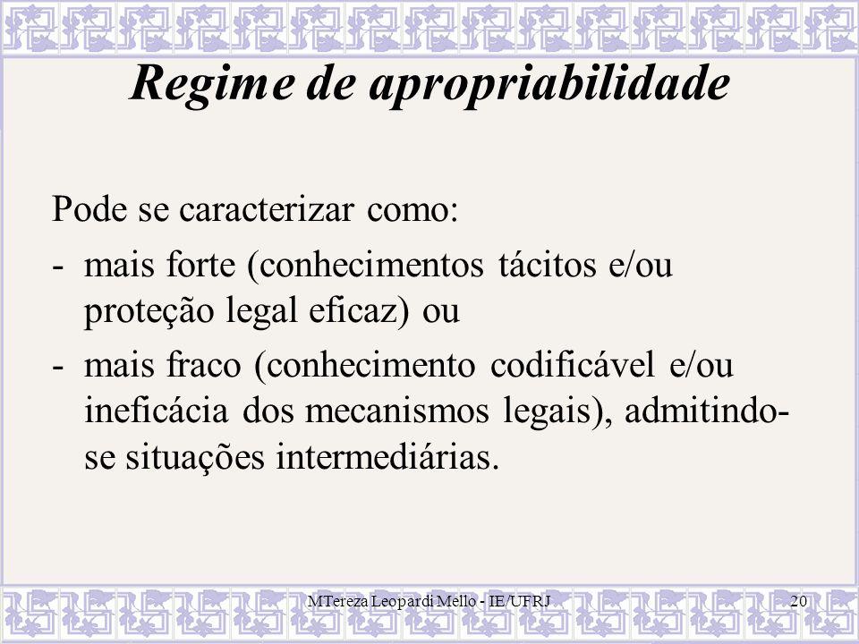 MTereza Leopardi Mello - IE/UFRJ20 Regime de apropriabilidade Pode se caracterizar como: -mais forte (conhecimentos tácitos e/ou proteção legal eficaz