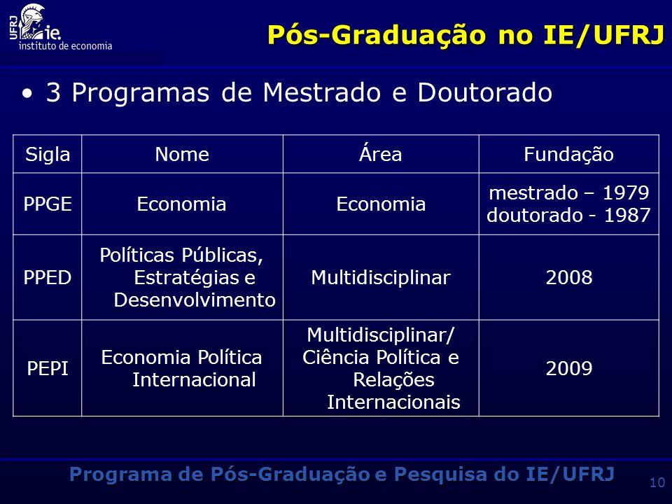 Programa de Pós-Graduação e Pesquisa do IE/UFRJ 9 Perfil Geral Acordos internacionais de cooperação com outras instituições Conferência Internacional