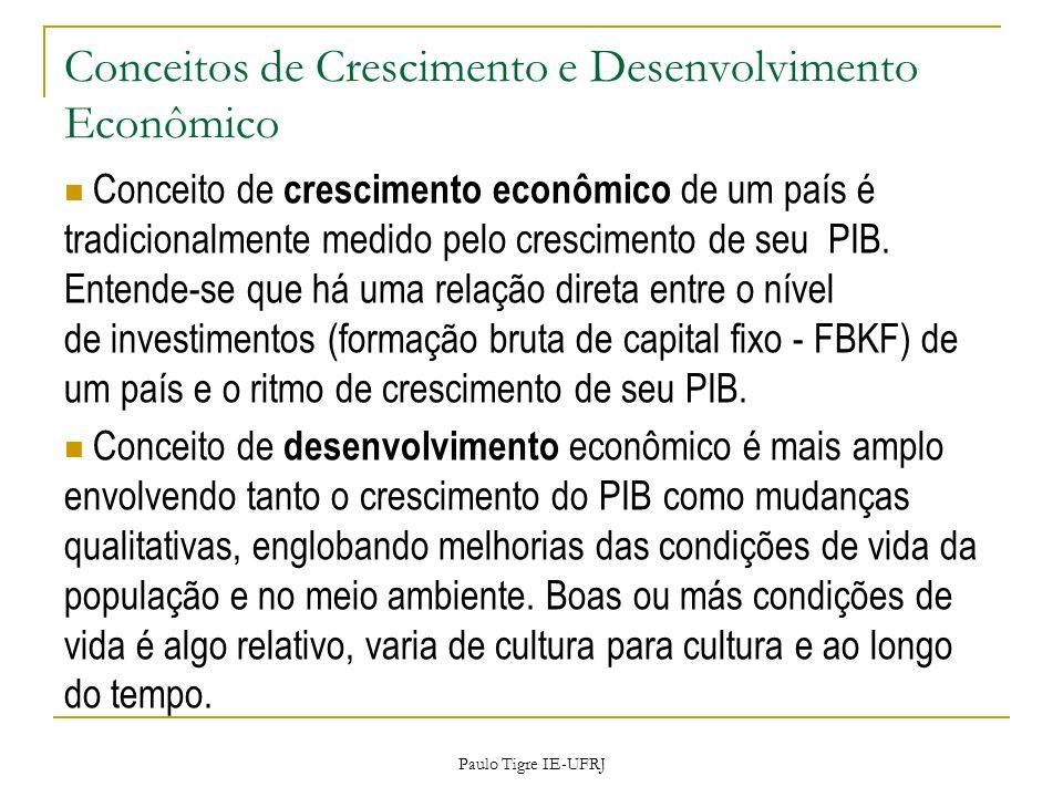Paulo Tigre IE-UFRJ Conceitos de Crescimento e Desenvolvimento Econômico Conceito de crescimento econômico de um país é tradicionalmente medido pelo c