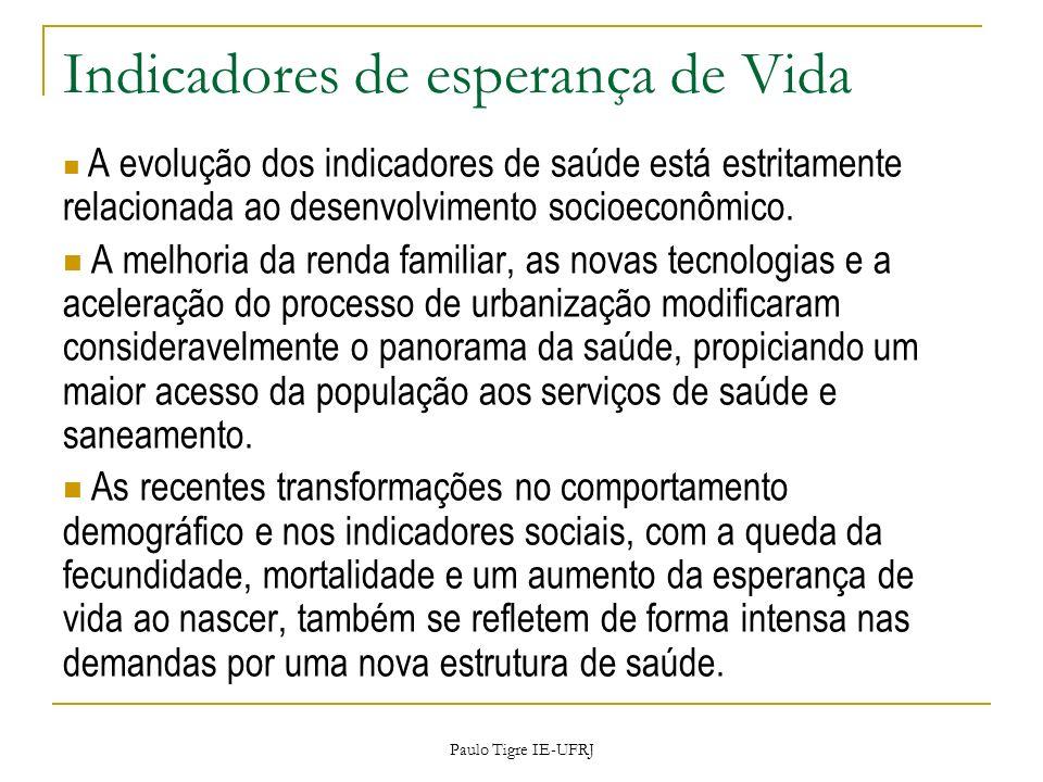Paulo Tigre IE-UFRJ Indicadores de esperança de Vida A evolução dos indicadores de saúde está estritamente relacionada ao desenvolvimento socioeconômi