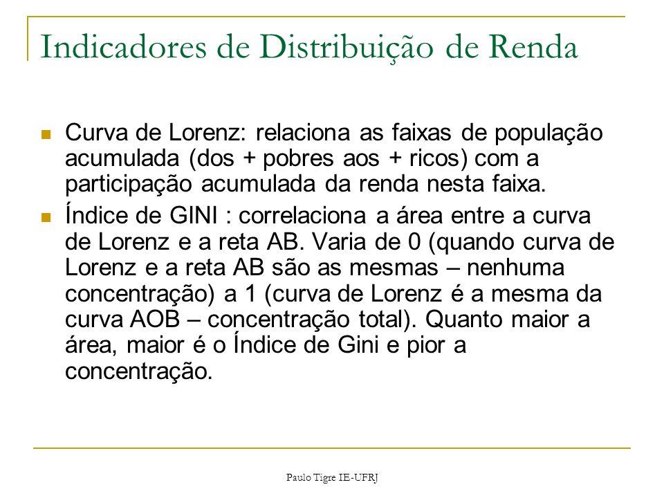 Indicadores de Distribuição de Renda Curva de Lorenz: relaciona as faixas de população acumulada (dos + pobres aos + ricos) com a participação acumula