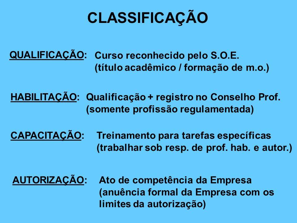 QUALIFICAÇÃO: Curso reconhecido pelo S.O.E. (título acadêmico / formação de m.o.) HABILITAÇÃO: CAPACITAÇÃO: AUTORIZAÇÃO: Qualificação + registro no Co