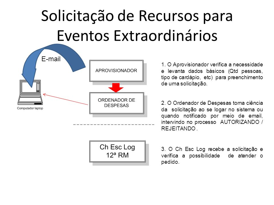 Solicitação de Recursos para Eventos Extraordinários 1. O Aprovisionador verifica a necessidade e levanta dados básicos (Qtd pessoas, tipo de cardápio