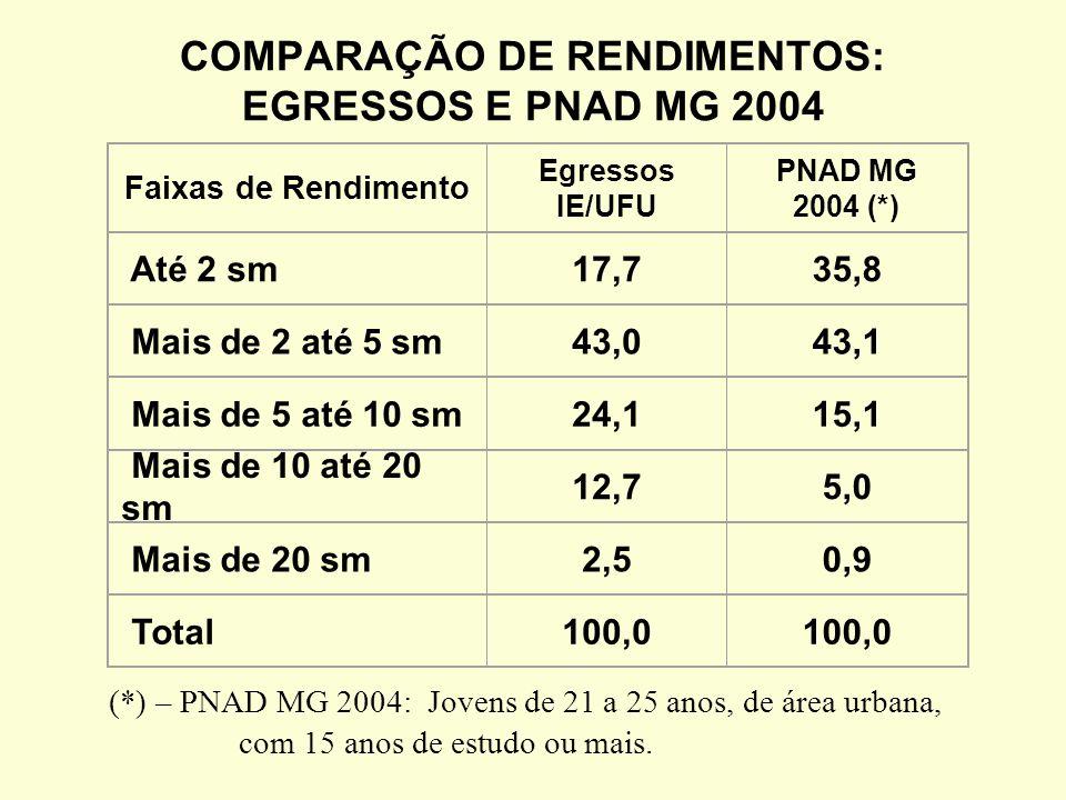 COMPARAÇÃO DE RENDIMENTOS: EGRESSOS E PNAD MG 2004 Faixas de Rendimento Egressos IE/UFU PNAD MG 2004 (*) Até 2 sm17,735,8 Mais de 2 até 5 sm43,043,1 Mais de 5 até 10 sm24,115,1 Mais de 10 até 20 sm 12,75,0 Mais de 20 sm2,50,9 Total100,0 (*) – PNAD MG 2004: Jovens de 21 a 25 anos, de área urbana, com 15 anos de estudo ou mais.