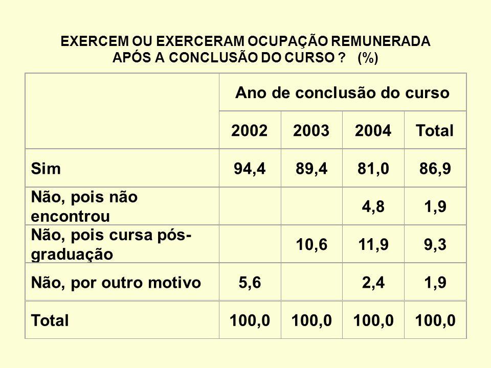 EXERCEM OU EXERCERAM OCUPAÇÃO REMUNERADA APÓS A CONCLUSÃO DO CURSO .