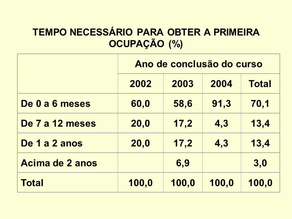 TEMPO NECESSÁRIO PARA OBTER A PRIMEIRA OCUPAÇÃO (%) Ano de conclusão do curso 200220032004Total De 0 a 6 meses60,058,691,370,1 De 7 a 12 meses20,017,24,313,4 De 1 a 2 anos20,017,24,313,4 Acima de 2 anos 6,9 3,0 Total100,0