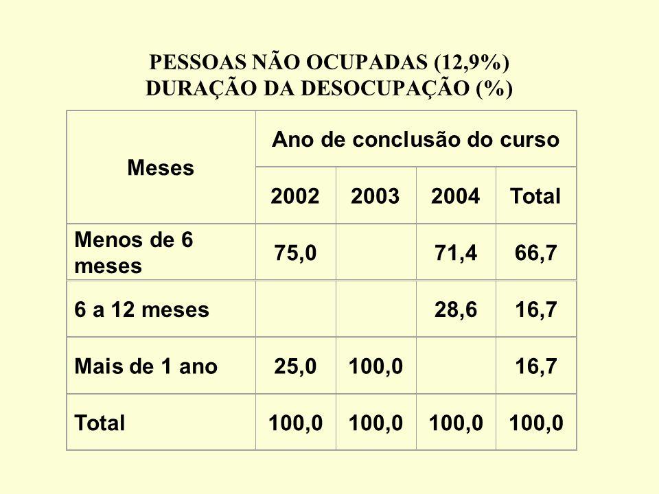 PESSOAS NÃO OCUPADAS (12,9%) DURAÇÃO DA DESOCUPAÇÃO (%) Meses Ano de conclusão do curso 200220032004Total Menos de 6 meses 75,071,466,7 6 a 12 meses28,616,7 Mais de 1 ano25,0100,016,7 Total100,0