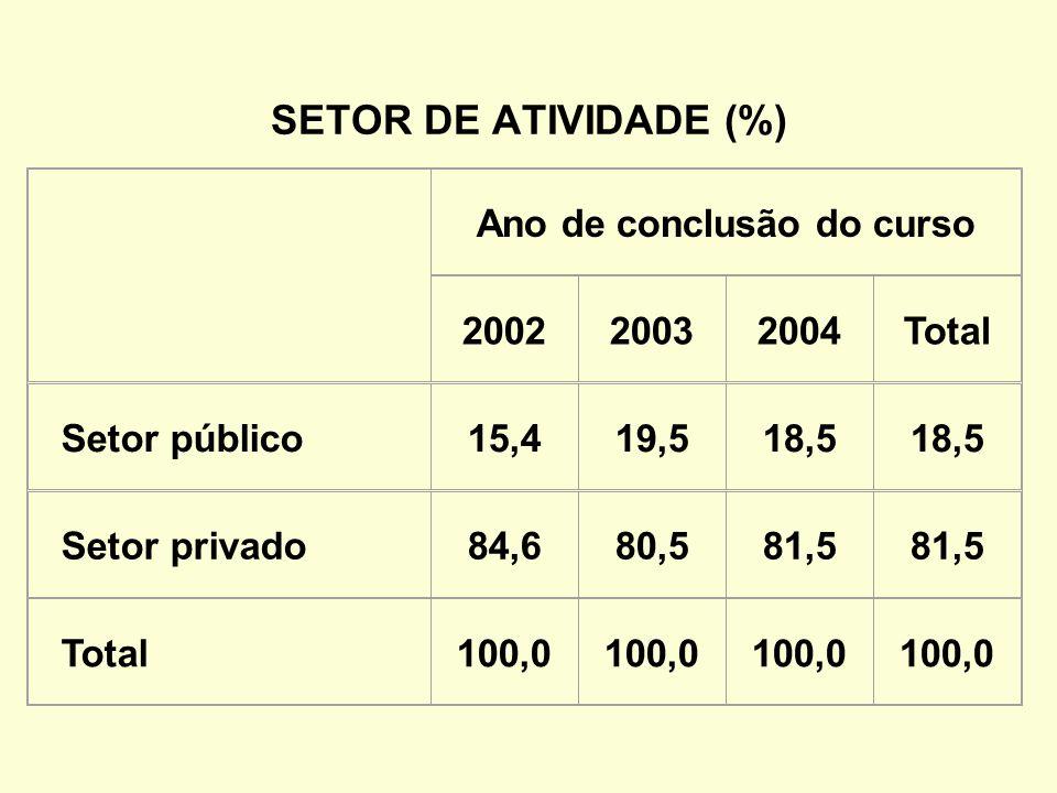SETOR DE ATIVIDADE (%) Ano de conclusão do curso 200220032004Total Setor público15,419,518,5 Setor privado84,680,581,5 Total100,0
