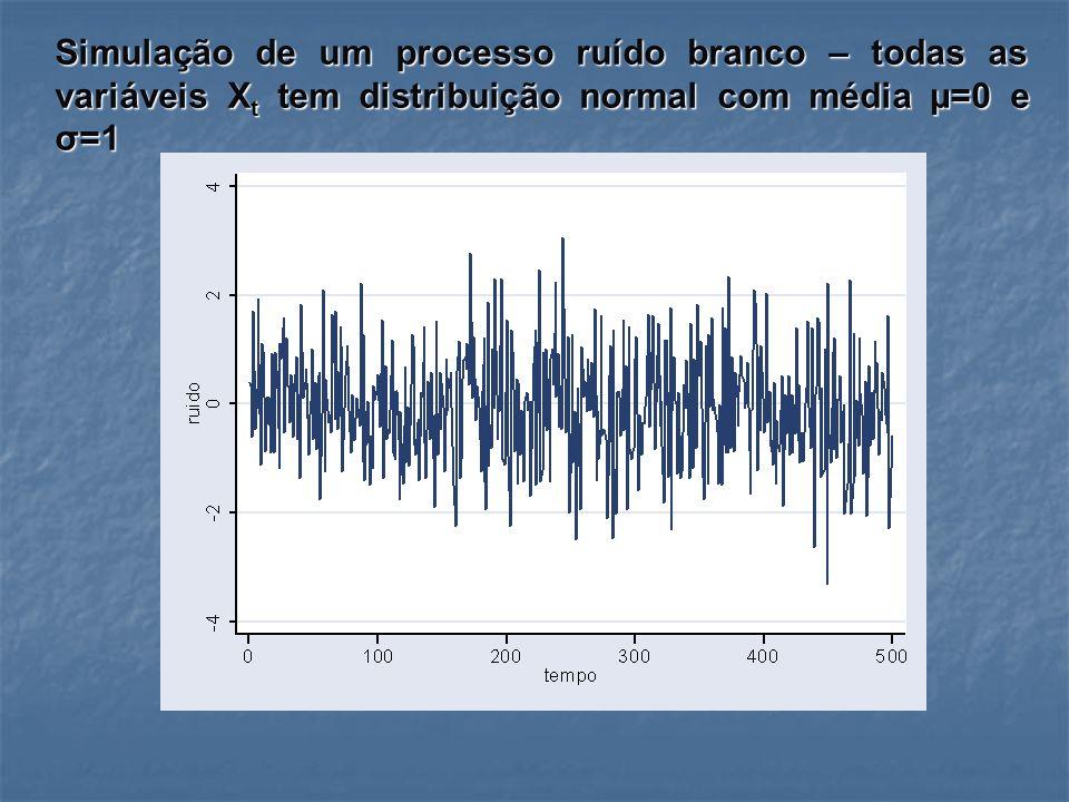 Simulação de um processo ruído branco – todas as variáveis X t tem distribuição normal com média µ=0 e σ=1