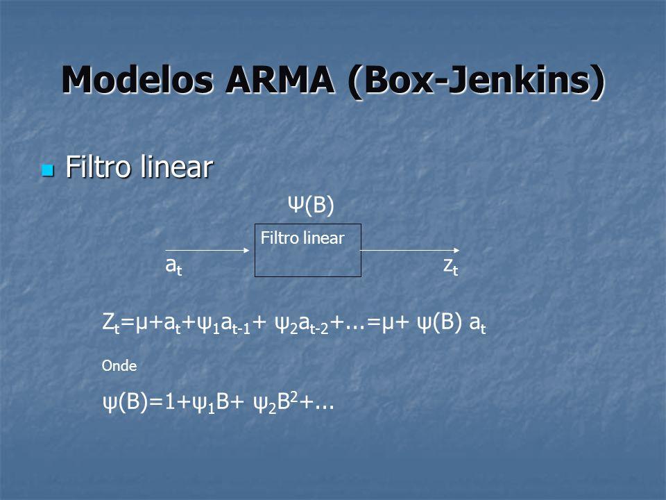 Modelos ARMA (Box-Jenkins) Filtro linear Filtro linear Filtro linear atat ztzt Ψ(B) Z t =μ+a t +ψ 1 a t-1 + ψ 2 a t-2 +...=μ+ ψ(B) a t Onde ψ(B)=1+ψ 1
