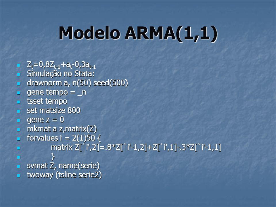 Modelo ARMA(1,1) Z t =0,8Z t-1 +a t -0,3a t-1 Z t =0,8Z t-1 +a t -0,3a t-1 Simulação no Stata: Simulação no Stata: drawnorm a, n(50) seed(500) drawnor