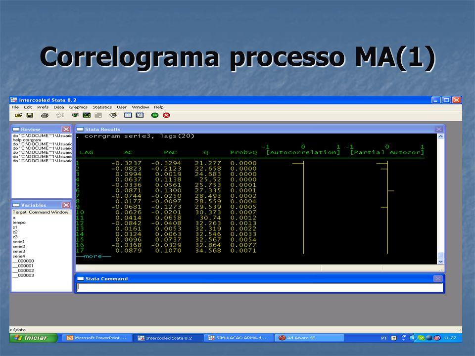 Correlograma processo ARMA(1,1)