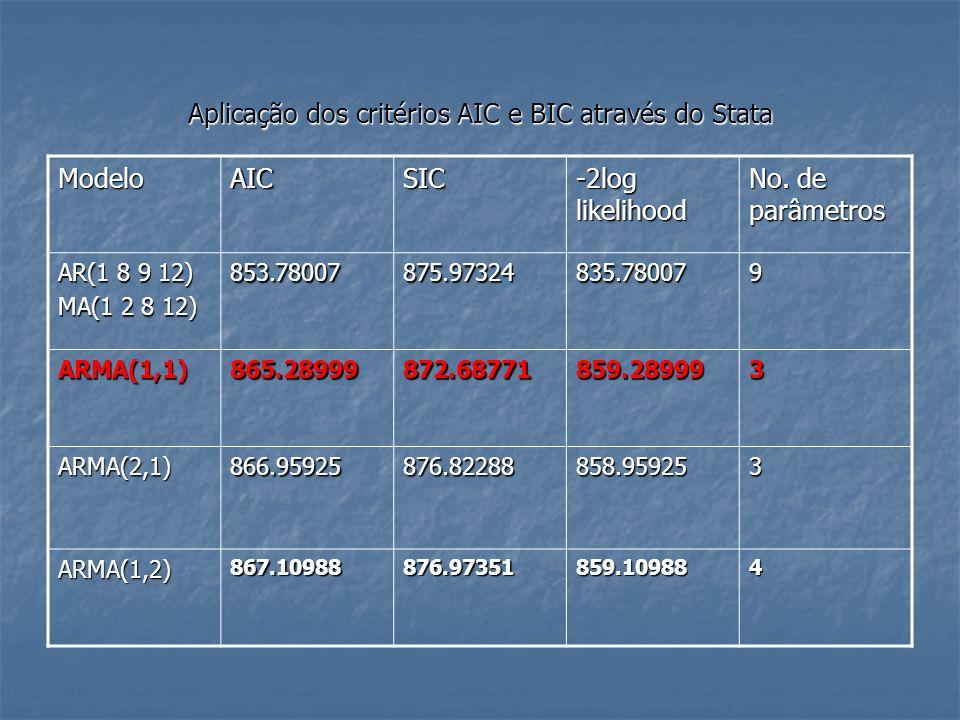 ModeloAICSIC -2log likelihood No. de parâmetros AR(1 8 9 12) MA(1 2 8 12) 853.78007875.97324835.780079 ARMA(1,1)865.28999872.68771859.289993 ARMA(2,1)