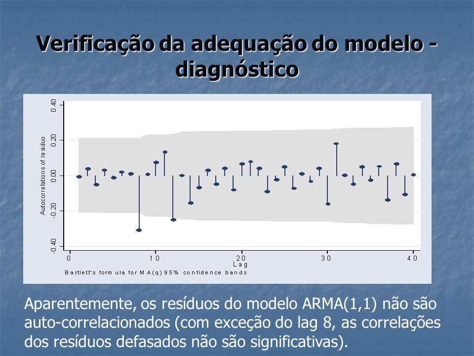 Verificação da adequação do modelo - diagnóstico Aparentemente, os resíduos do modelo ARMA(1,1) não são auto-correlacionados (com exceção do lag 8, as